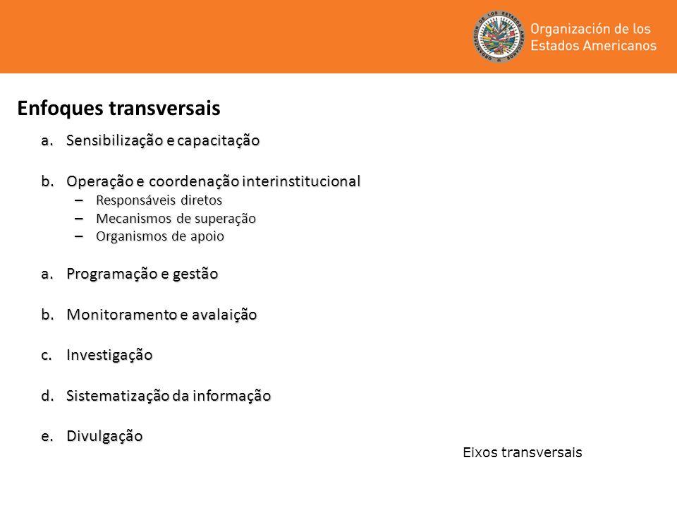 Enfoques transversais a.Sensibilização e capacitação b.Operação e coordenação interinstitucional – Responsáveis diretos – Mecanismos de superação – Or