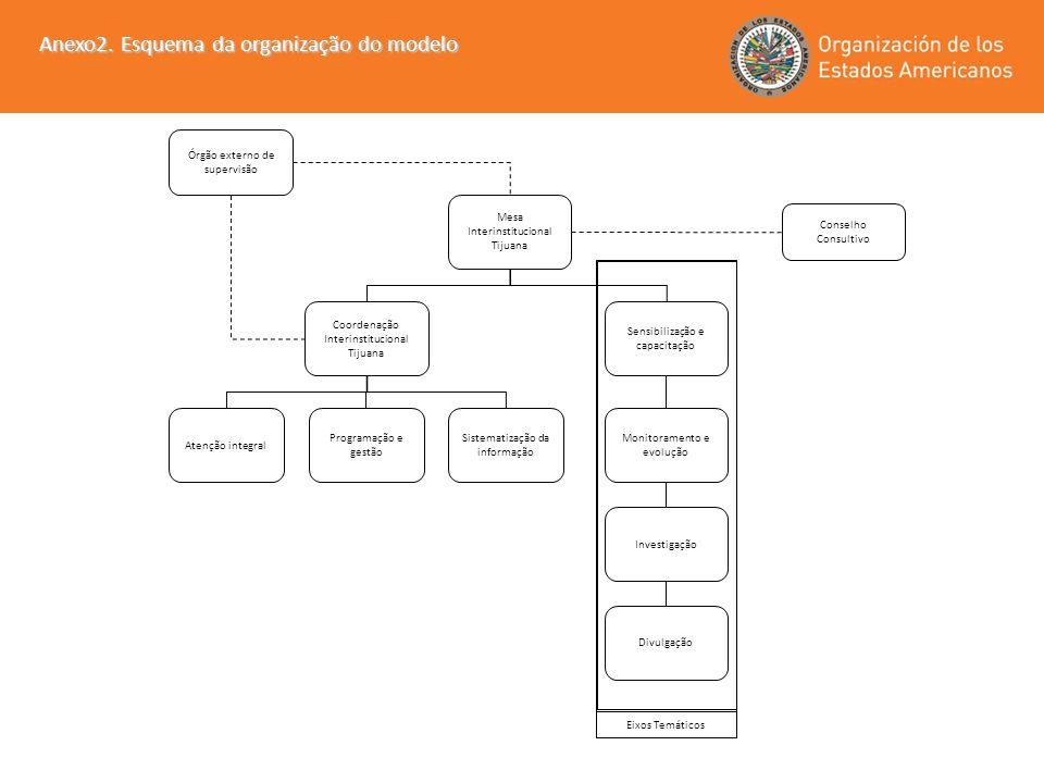 Órgão externo de supervisão Conselho Consultivo Anexo2. Esquema da organização do modelo Eixos Temáticos Mesa Interinstitucional Tijuana Coordenação I