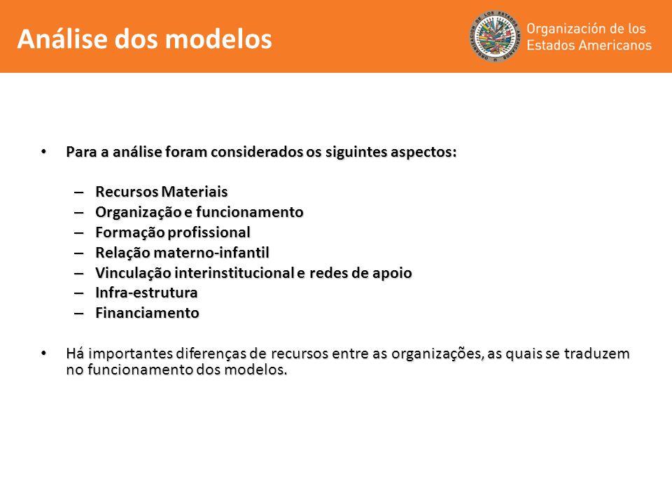 Para a análise foram considerados os siguintes aspectos: Para a análise foram considerados os siguintes aspectos: – Recursos Materiais – Organização e