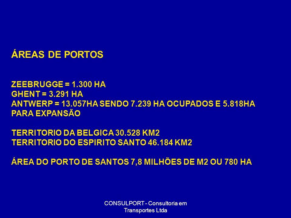 CONSULPORT - Consultoria em Transportes Ltda ÁREAS DE PORTOS ZEEBRUGGE = 1.300 HA GHENT = 3.291 HA ANTWERP = 13.057HA SENDO 7.239 HA OCUPADOS E 5.818H