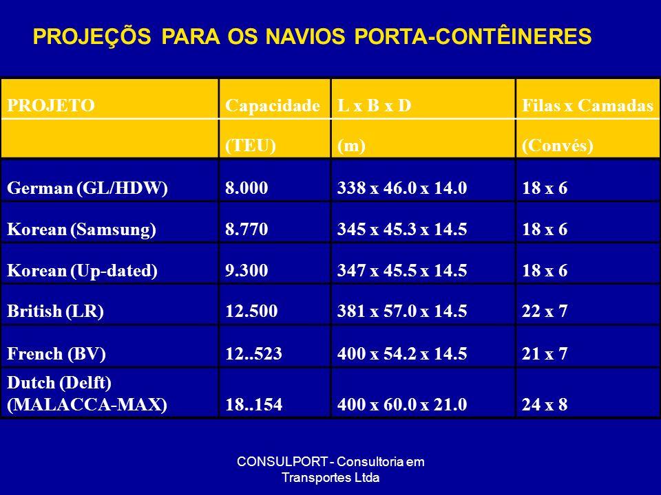 CONSULPORT - Consultoria em Transportes Ltda PROJETOCapacidadeL x B x DFilas x Camadas (TEU)(m)(Convés) German (GL/HDW)8.000338 x 46.0 x 14.018 x 6 Ko