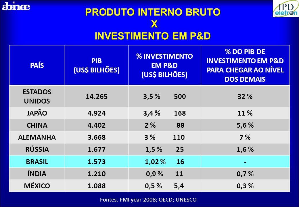 PRODUTO INTERNO BRUTO X INVESTIMENTO EM P&D PAÍS PIB (US$ BILHÕES) % INVESTIMENTO EM P&D (US$ BILHÕES) % DO PIB DE INVESTIMENTO EM P&D PARA CHEGAR AO