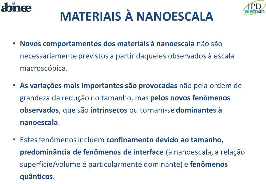 MATERIAIS À NANOESCALA Novos comportamentos dos materiais à nanoescala não são necessariamente previstos a partir daqueles observados à escala macrosc