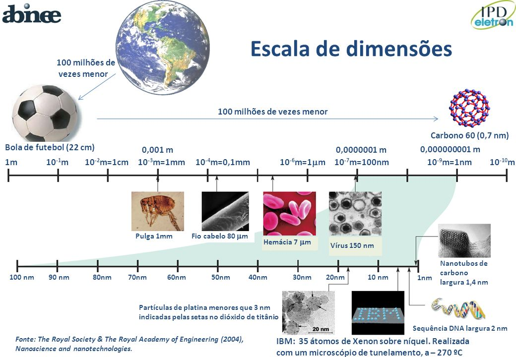Escala de dimensões Fonte: The Royal Society & The Royal Academy of Engineering (2004), Nanoscience and nanotechnologies. IBM: 35 átomos de Xenon sobr