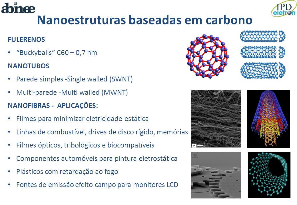 FULERENOS Buckyballs C60 – 0,7 nm NANOTUBOS Parede simples -Single walled (SWNT) Multi-parede -Multi walled (MWNT) NANOFIBRAS - APLICAÇÕES: Filmes par