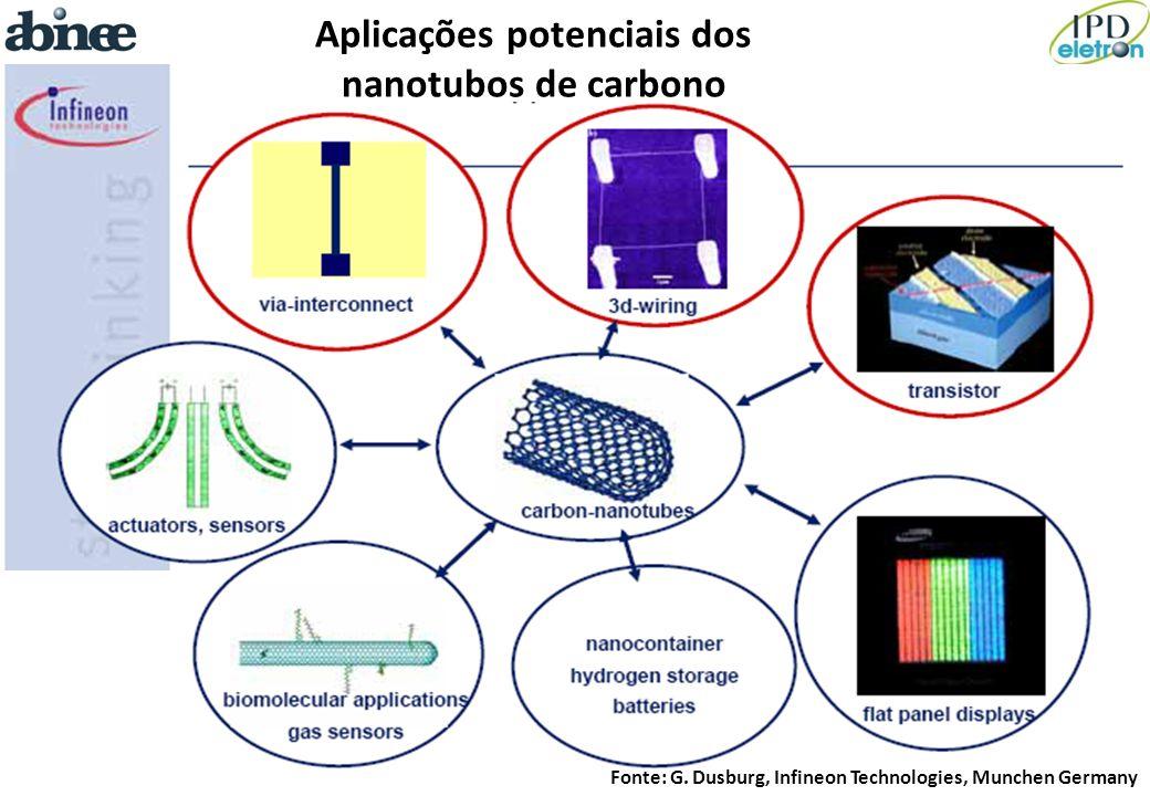 Fonte: G. Dusburg, Infineon Technologies, Munchen Germany Aplicações potenciais dos nanotubos de carbono