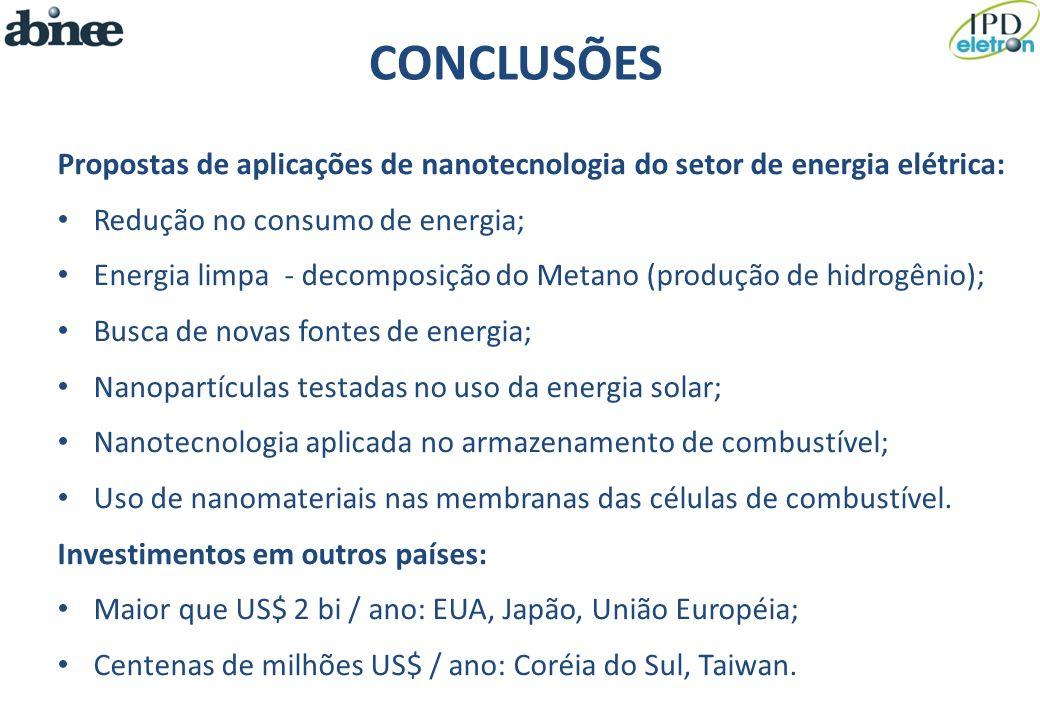 CONCLUSÕES Propostas de aplicações de nanotecnologia do setor de energia elétrica: Redução no consumo de energia; Energia limpa - decomposição do Meta