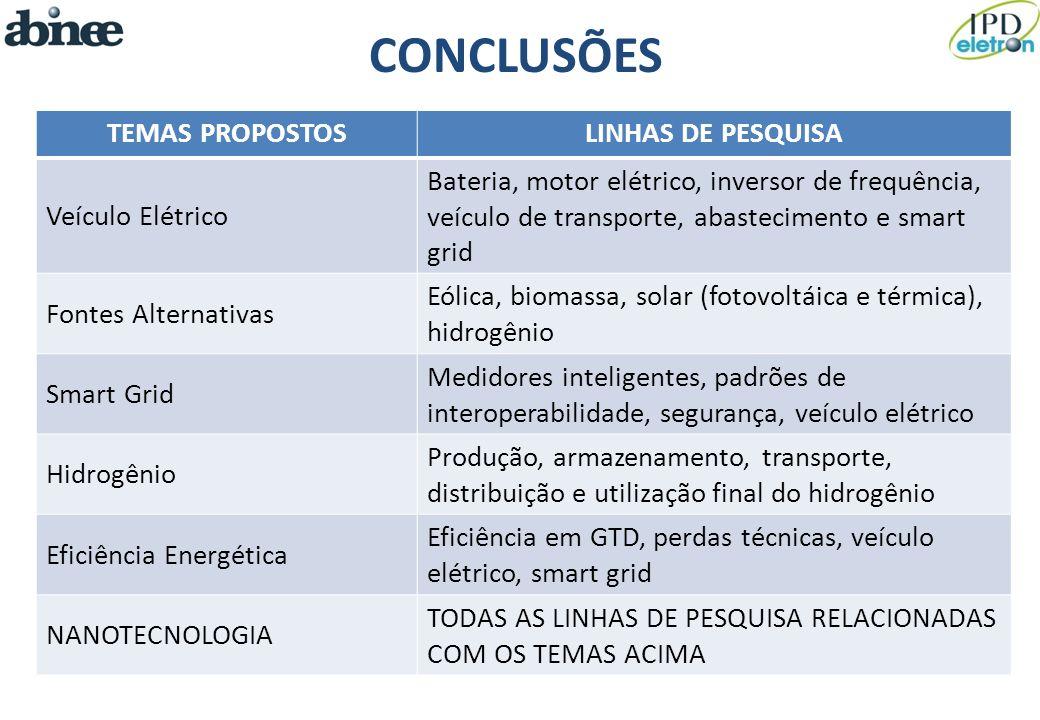 CONCLUSÕES TEMAS PROPOSTOSLINHAS DE PESQUISA Veículo Elétrico Bateria, motor elétrico, inversor de frequência, veículo de transporte, abastecimento e