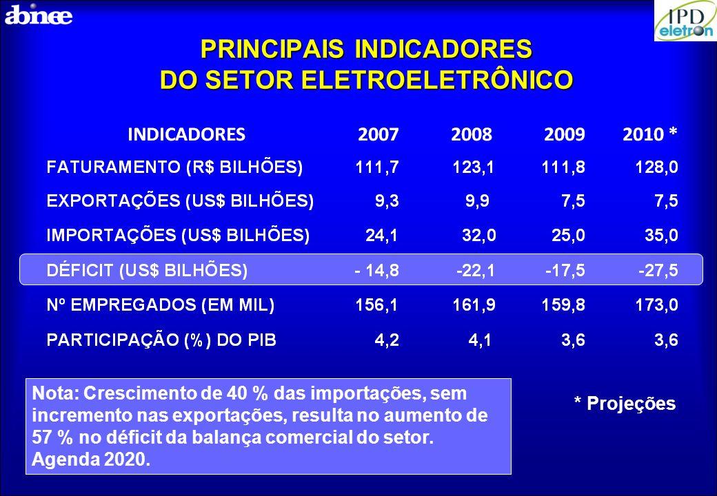 PRINCIPAIS INDICADORES DO SETOR ELETROELETRÔNICO * Projeções Nota: Crescimento de 40 % das importações, sem incremento nas exportações, resulta no aum