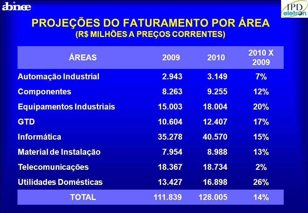 PROJEÇÕES DO FATURAMENTO POR ÁREA (R$ MILHÕES A PREÇOS CORRENTES) ÁREAS20092010 2010 X 2009 Automação Industrial 2.943 3.1497% Componentes 8.263 9.255