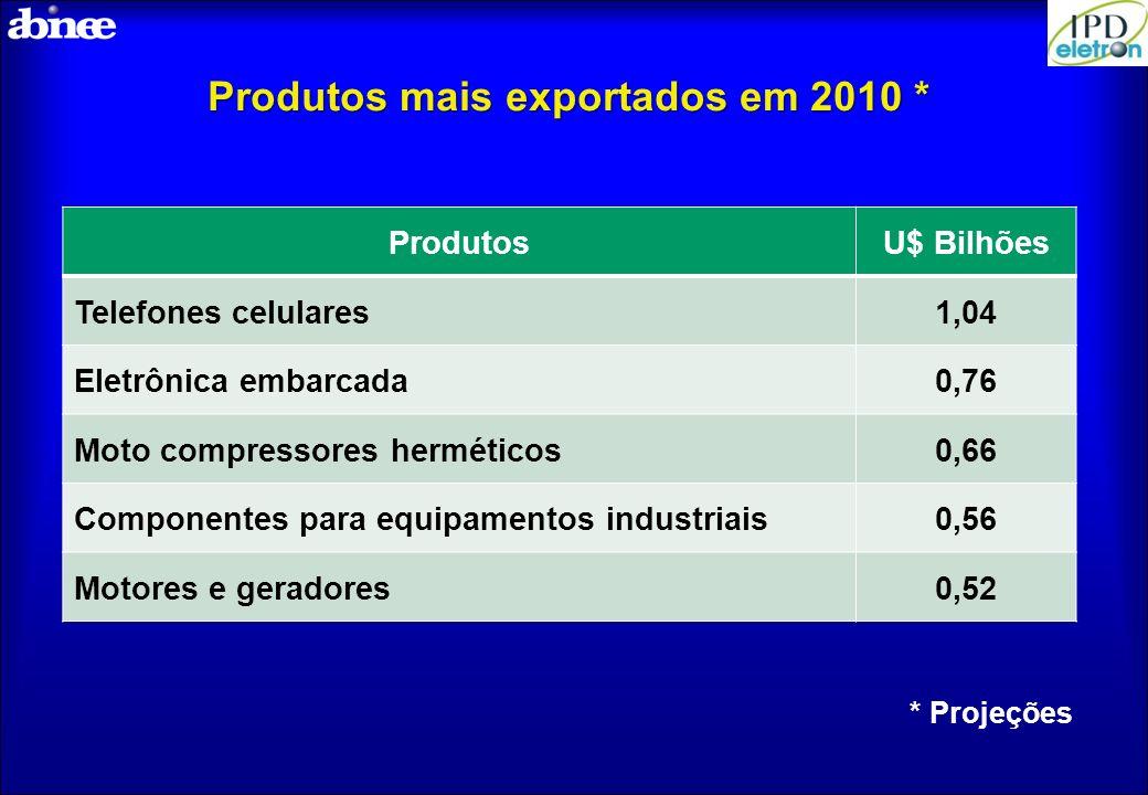 Produtos mais exportados em 2010 * ProdutosU$ Bilhões Telefones celulares1,04 Eletrônica embarcada0,76 Moto compressores herméticos0,66 Componentes pa