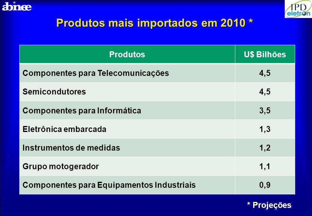 Produtos mais importados em 2010 * ProdutosU$ Bilhões Componentes para Telecomunicações4,5 Semicondutores4,5 Componentes para Informática3,5 Eletrônic