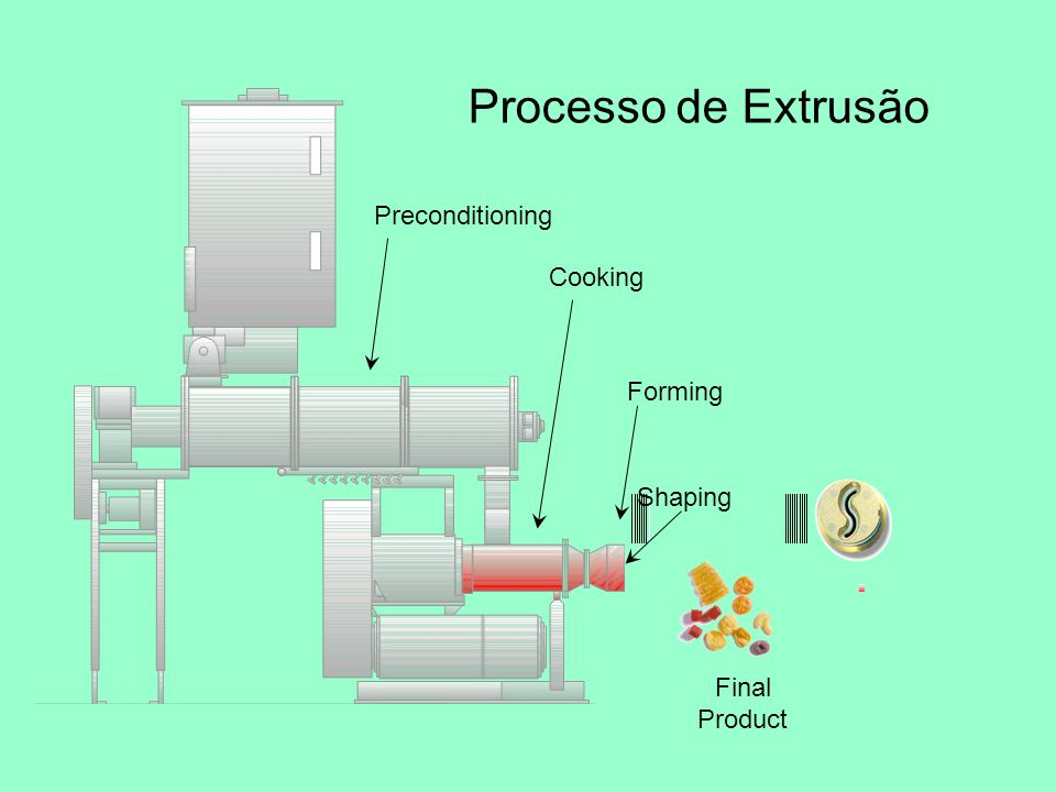 Cooking Processo de Extrusão Final Product Forming Shaping Preconditioning