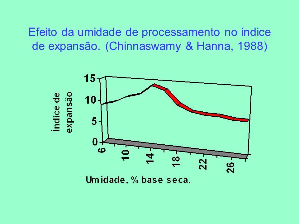 Efeito da umidade de processamento no índice de expansão. (Chinnaswamy & Hanna, 1988)