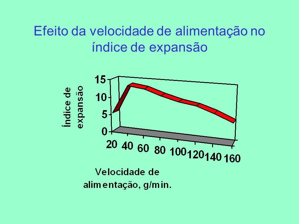 Efeito da velocidade de alimentação no índice de expansão