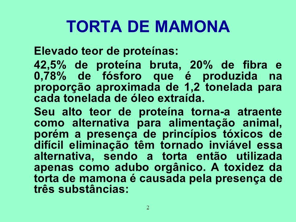 2 TORTA DE MAMONA Elevado teor de proteínas: 42,5% de proteína bruta, 20% de fibra e 0,78% de fósforo que é produzida na proporção aproximada de 1,2 t