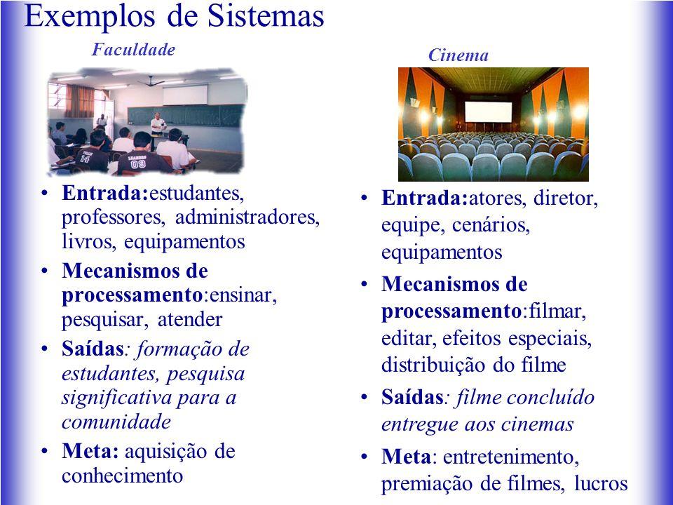Exemplos de Sistemas Entrada:estudantes, professores, administradores, livros, equipamentos Mecanismos de processamento:ensinar, pesquisar, atender Sa