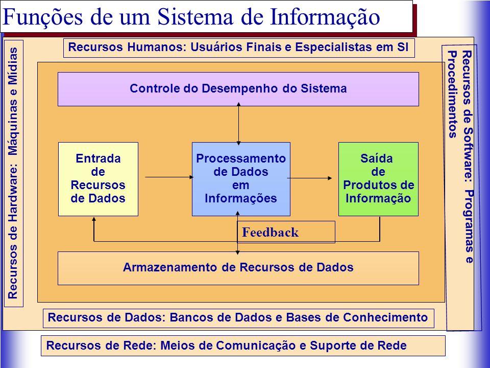 Processamento de Dados em Informações Entrada de Recursos de Dados Saída de Produtos de Informação Recursos Humanos: Usuários Finais e Especialistas em SI Recursos de Dados: Bancos de Dados e Bases de Conhecimento Controle do Desempenho do Sistema Armazenamento de Recursos de Dados Recursos de Hardware: Máquinas e Mídias Recursos de Rede: Meios de Comunicação e Suporte de Rede Recursos de Software: Programas e Procedimentos Funções de um Sistema de Informação Feedback