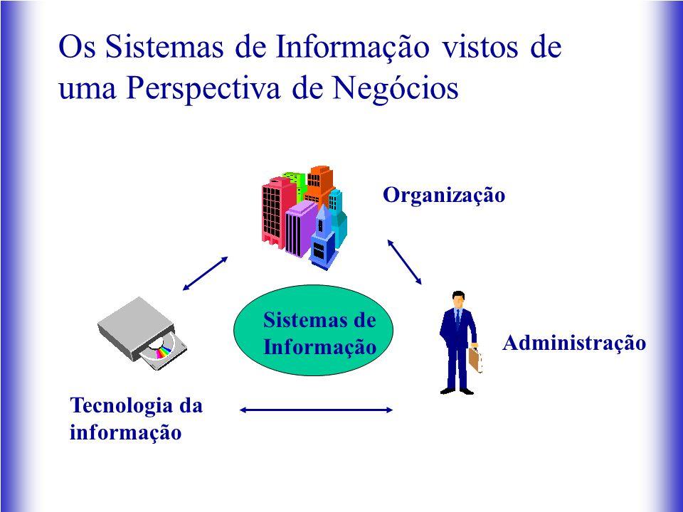 Os Sistemas de Informação vistos de uma Perspectiva de Negócios Organização Tecnologia da informação Administração Sistemas de Informação