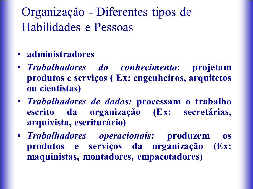 Organização - Diferentes tipos de Habilidades e Pessoas administradores Trabalhadores do conhecimento: projetam produtos e serviços ( Ex: engenheiros,