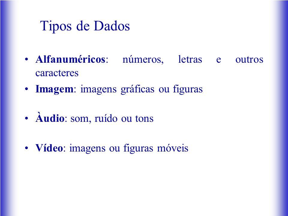 Alfanuméricos: números, letras e outros caracteres Imagem: imagens gráficas ou figuras Àudio: som, ruído ou tons Vídeo: imagens ou figuras móveis Tipos de Dados