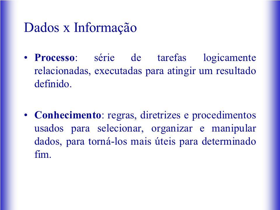 Dados x Informação Processo: série de tarefas logicamente relacionadas, executadas para atingir um resultado definido. Conhecimento: regras, diretrize