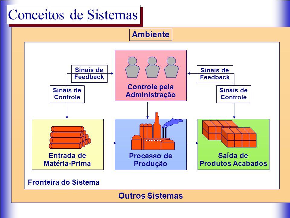 Conceitos de Sistemas Processo de Produção Entrada de Matéria-Prima Saída de Produtos Acabados Ambiente Outros Sistemas Controle pela Administração Sinais de Controle Sinais de Controle Sinais de Feedback Sinais de Feedback Fronteira do Sistema