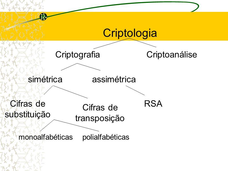 CriptografiaCriptoanálise simétricaassimétrica RSACifras de substituição Cifras de transposição monoalfabéticaspolialfabéticas Criptologia