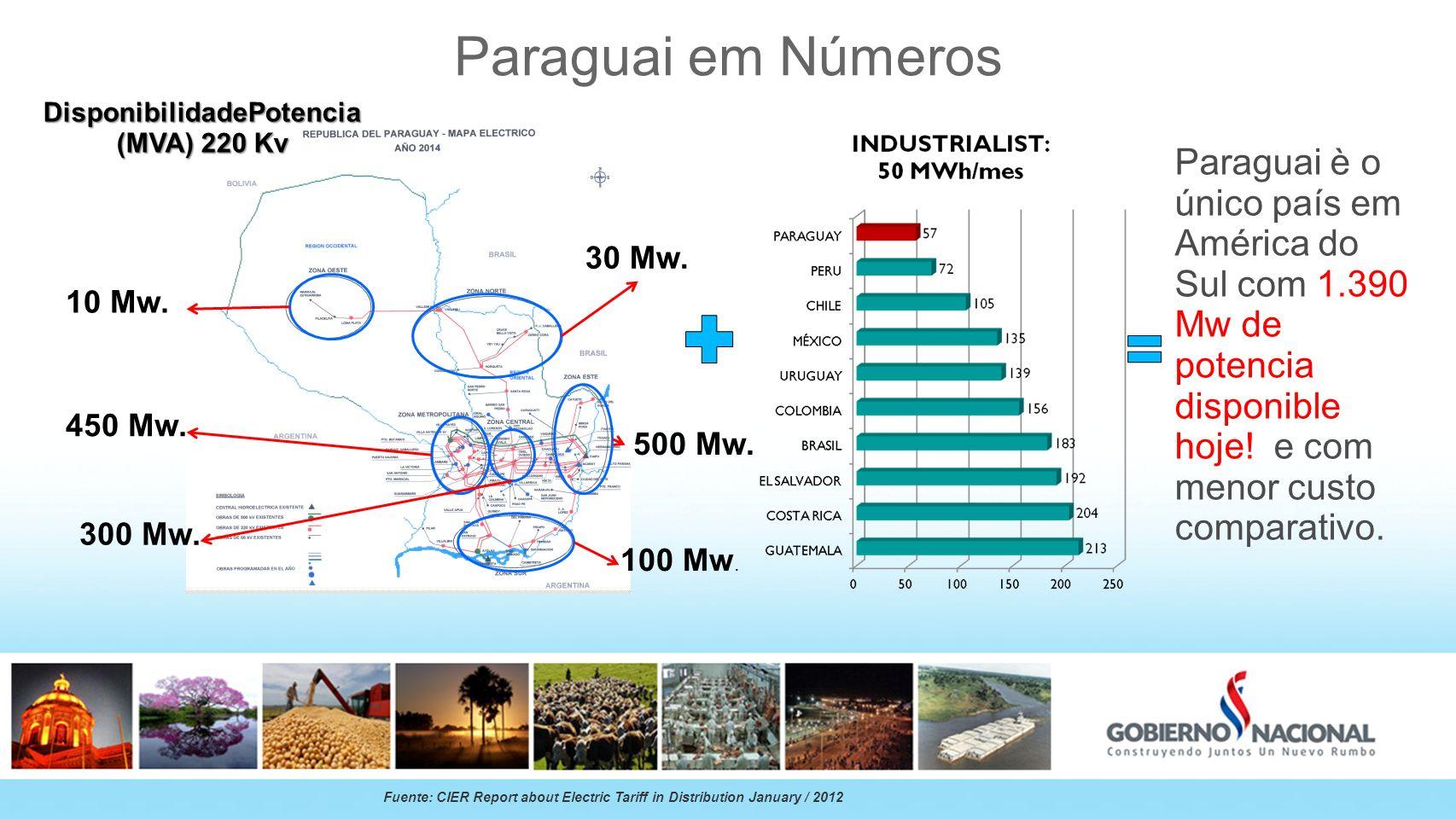 Paraguai em Números Paraguai è o único país em América do Sul com 1.390 Mw de potencia disponible hoje! e com menor custo comparativo. Fuente: CIER Re