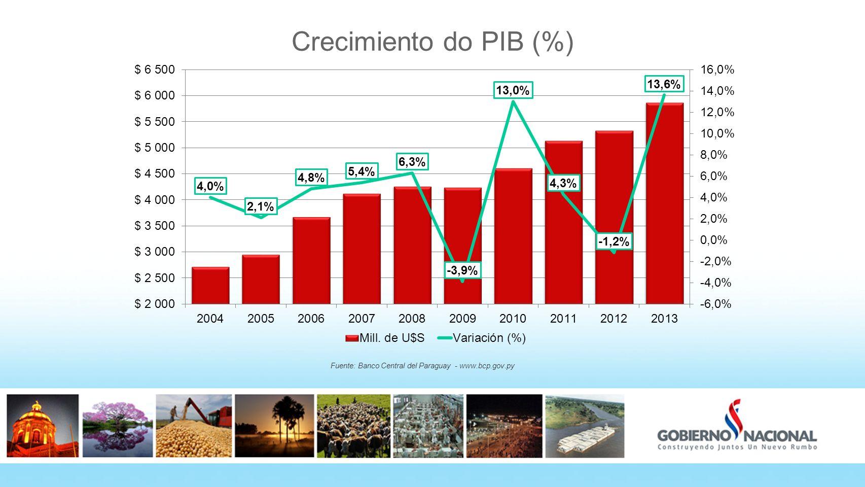 Crecimiento do PIB (%) Fuente: Banco Central del Paraguay - www.bcp.gov.py