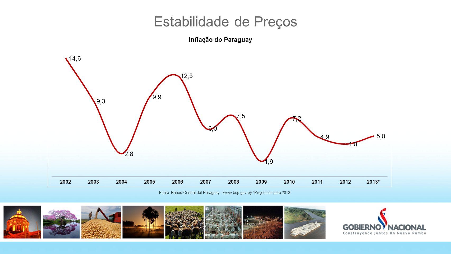 Estabilidade de Preços Fonte: Banco Central del Paraguay - www.bcp.gov.py *Projección para 2013