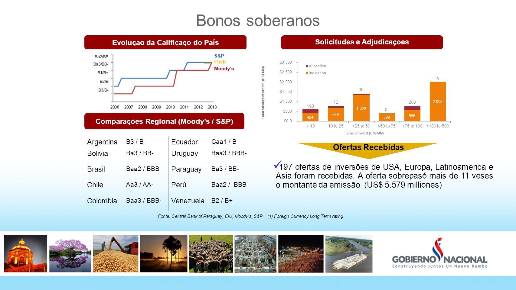 Bonos soberanos Fonte: Central Bank of Paraguay, EIU, Moodys, S&P. (1) Foreign Currency Long Term rating Evoluçao da Calificaço do País Solicitudes e