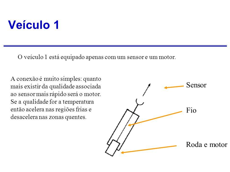 Veículo 1 Ao acelerar na direcção da fonte do estímulo, vai carregar sobre ele e ultrapassá-lo.