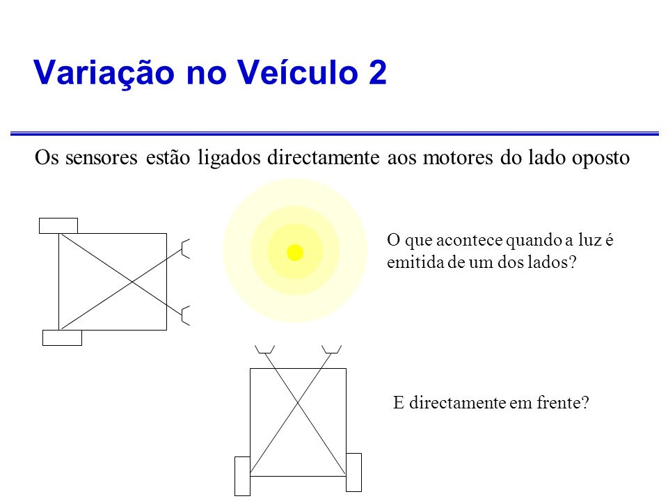 Variação no Veículo 2: Agressivo Sensores ligados directamente aos motores do lado oposto Vira na direcção da fonte e carrega sobre ela Mantém-se na escuridão Carrega sobre a fonte se estiver em frente dela.
