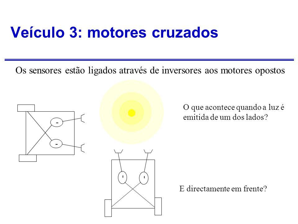 Veículo 3: Explorador Os sensores estão ligados aos motores opostos através de inversores - - - - - - Afasta-se da fonte de luz Pára perto do alvo Move-se na escuridão