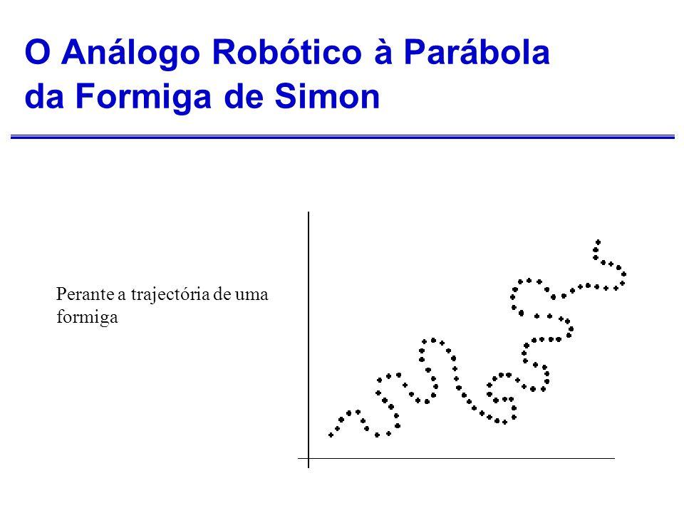 O Análogo Robótico à Parábola da Formiga de Simon (cont.) Simon afirma que depende mais da interacção com o meio-ambiente do que dos seus mecanismos internos.