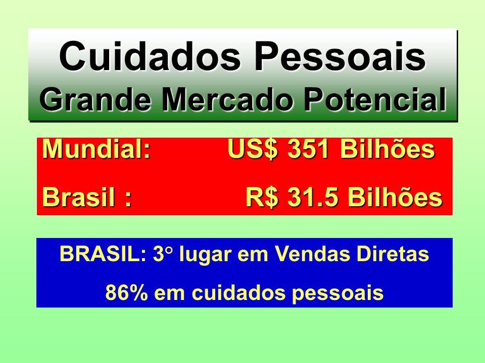 Cuidados Pessoais Grande Mercado Potencial Cuidados Pessoais Grande Mercado Potencial Mundial: US$ 351 Bilhões Brasil : R$ 31.5 Bilhões BRASIL: 3° lug