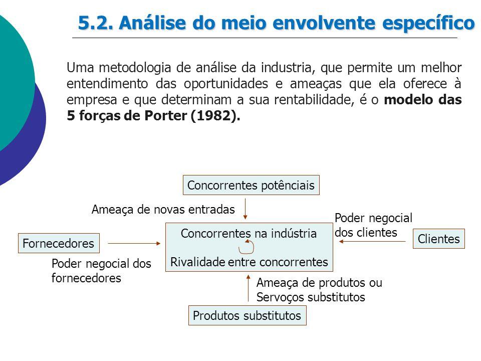 5.2. Análise do meio envolvente específico Uma metodologia de análise da industria, que permite um melhor entendimento das oportunidades e ameaças que