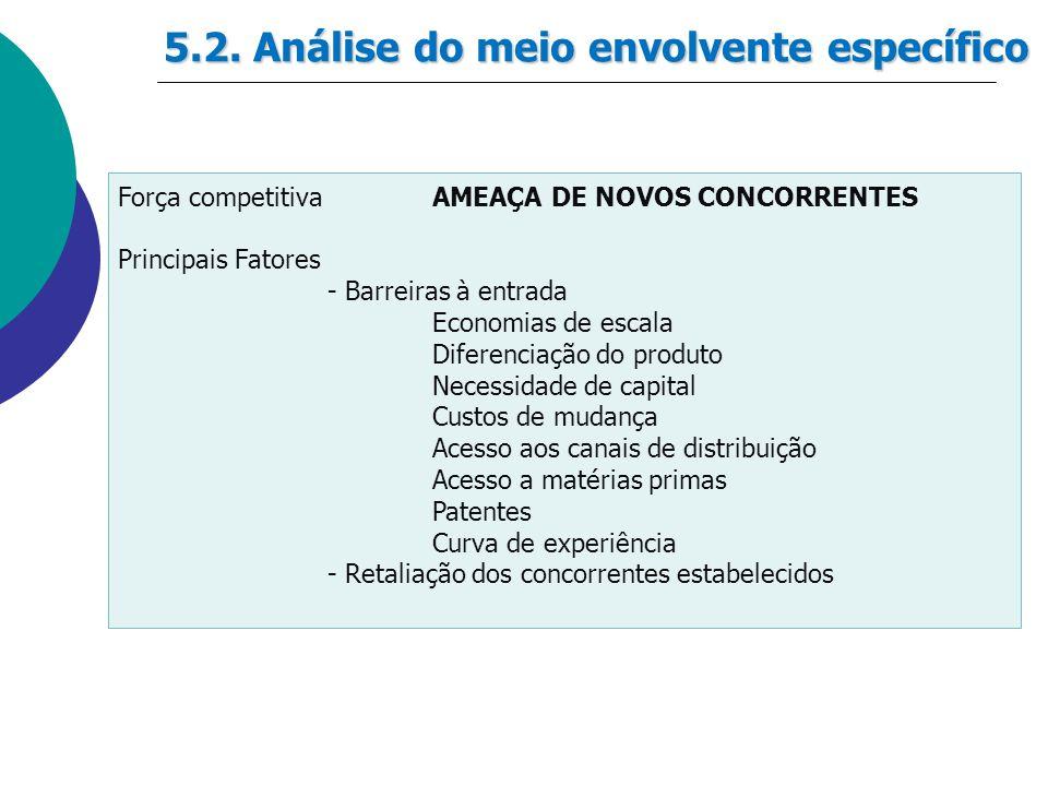 5.2. Análise do meio envolvente específico Força competitivaAMEAÇA DE NOVOS CONCORRENTES Principais Fatores - Barreiras à entrada Economias de escala