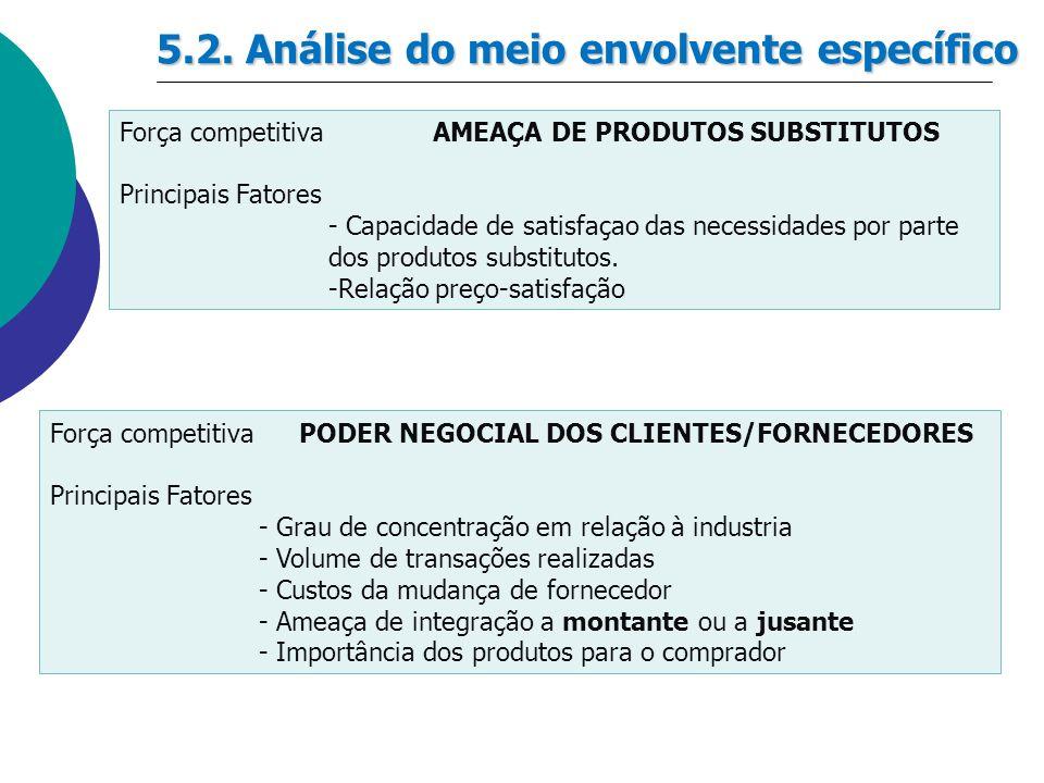 5.2. Análise do meio envolvente específico Força competitivaAMEAÇA DE PRODUTOS SUBSTITUTOS Principais Fatores - Capacidade de satisfaçao das necessida