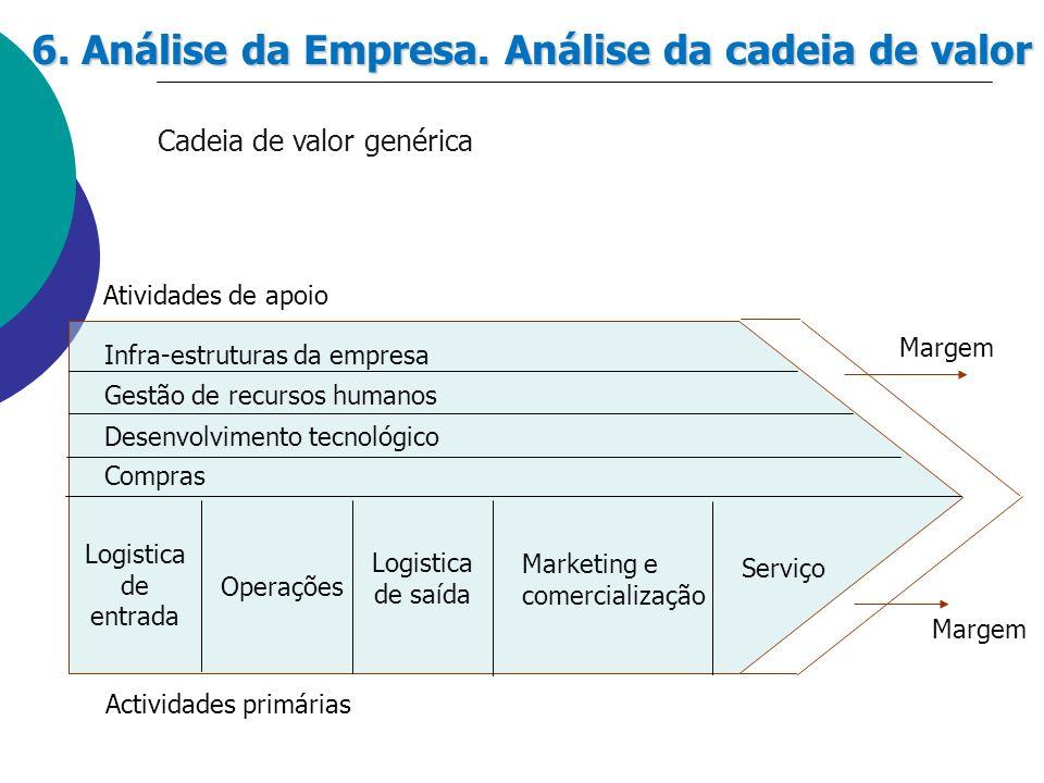 6. Análise da Empresa. Análise da cadeia de valor Cadeia de valor genérica Gestão de recursos humanos Infra-estruturas da empresa Desenvolvimento tecn