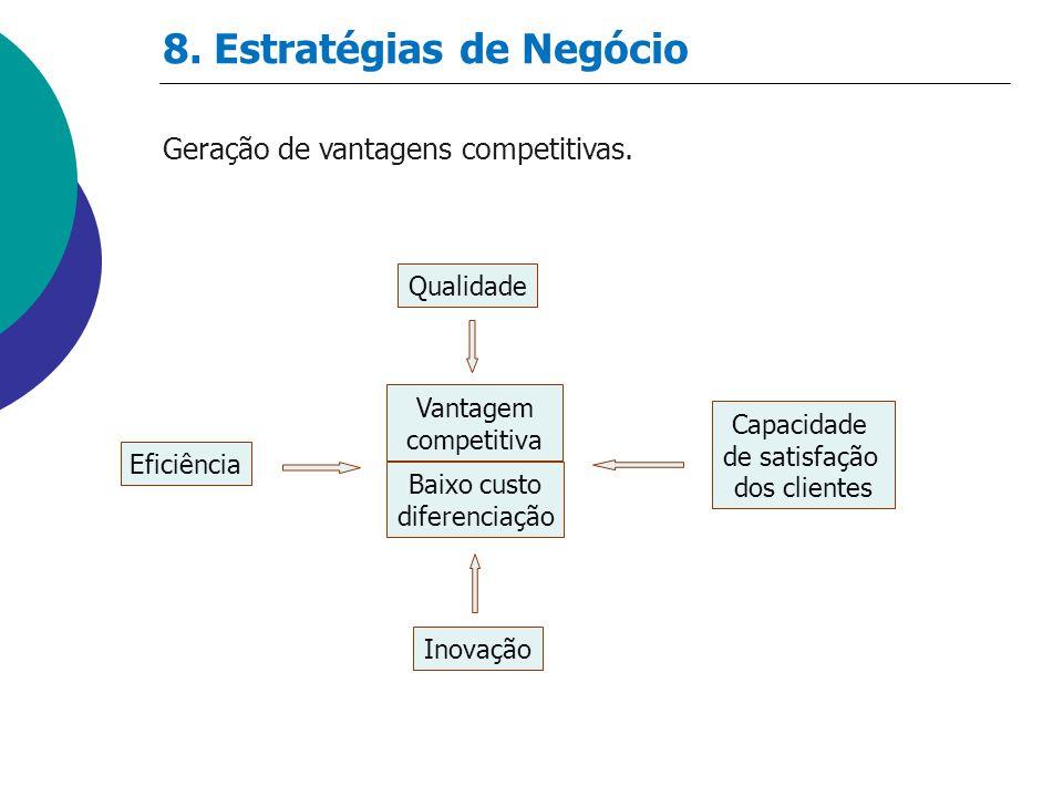 8. Estratégias de Negócio Geração de vantagens competitivas. Qualidade Capacidade de satisfação dos clientes Eficiência Inovação Vantagem competitiva