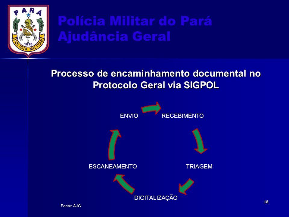 Polícia Militar do Pará Ajudância Geral Processo de encaminhamento documental no Protocolo Geral via SIGPOL RECEBIMENTO TRIAGEM DIGITALIZAÇÃO ESCANEAM