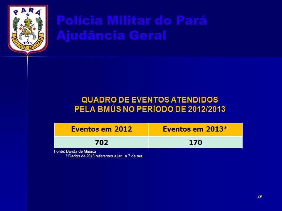 Polícia Militar do Pará Ajudância Geral QUADRO DE EVENTOS ATENDIDOS PELA BMÚS NO PERÍODO DE 2012/2013 Eventos em 2012Eventos em 2013* 702170 Fonte: Ba