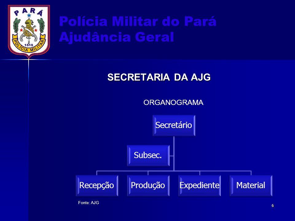 Polícia Militar do Pará Ajudância Geral SECRETARIA DA AJG Secretário RecepçãoProduçãoExpedienteMaterial Subsec. ORGANOGRAMA Fonte: AJG 6