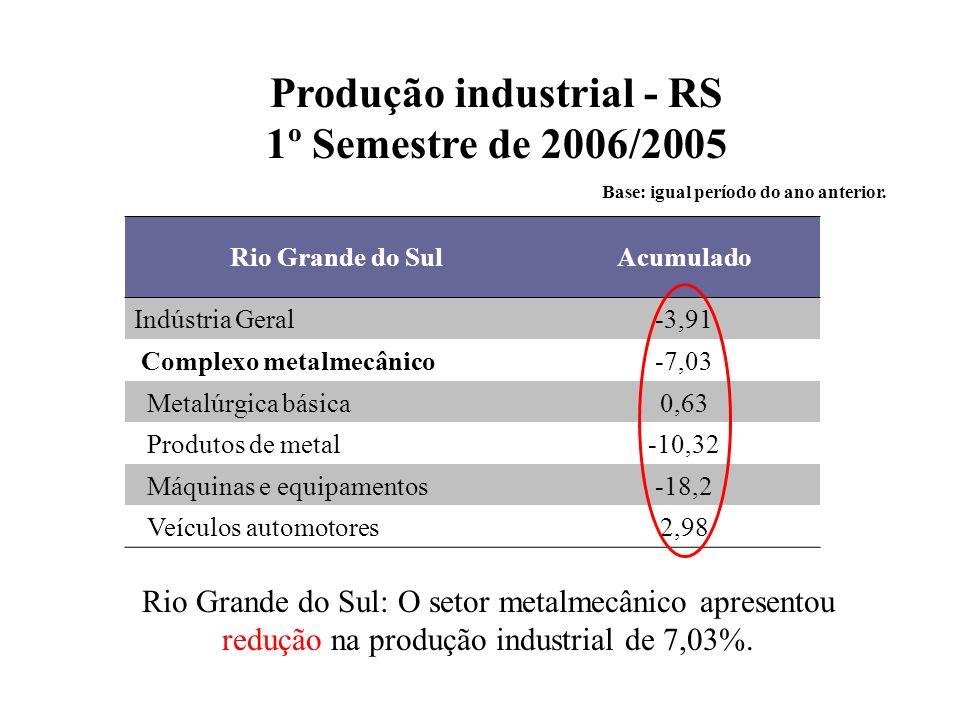 Produção industrial - RS 1º Semestre de 2006/2005 Base: igual período do ano anterior.