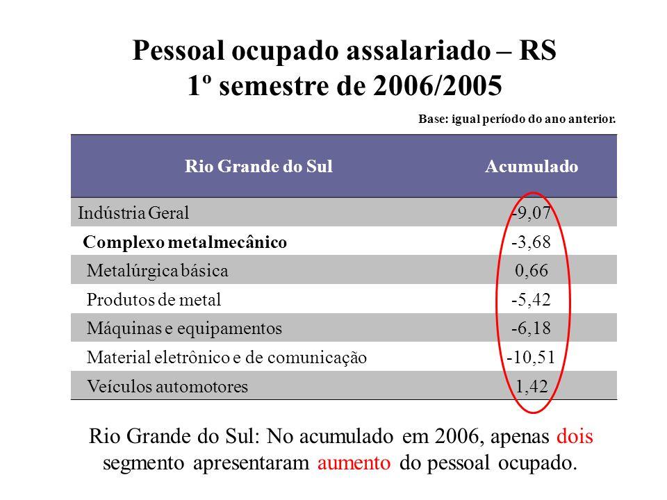 Pessoal ocupado assalariado – RS 1º semestre de 2006/2005 Base: igual período do ano anterior.