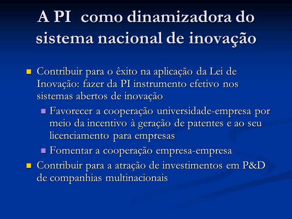 A PI como dinamizadora do sistema nacional de inovação Contribuir para o êxito na aplicação da Lei de Inovação: fazer da PI instrumento efetivo nos sistemas abertos de inovação Contribuir para o êxito na aplicação da Lei de Inovação: fazer da PI instrumento efetivo nos sistemas abertos de inovação Favorecer a cooperação universidade-empresa por meio da incentivo à geração de patentes e ao seu licenciamento para empresas Favorecer a cooperação universidade-empresa por meio da incentivo à geração de patentes e ao seu licenciamento para empresas Fomentar a cooperação empresa-empresa Fomentar a cooperação empresa-empresa Contribuir para a atração de investimentos em P&D de companhias multinacionais Contribuir para a atração de investimentos em P&D de companhias multinacionais