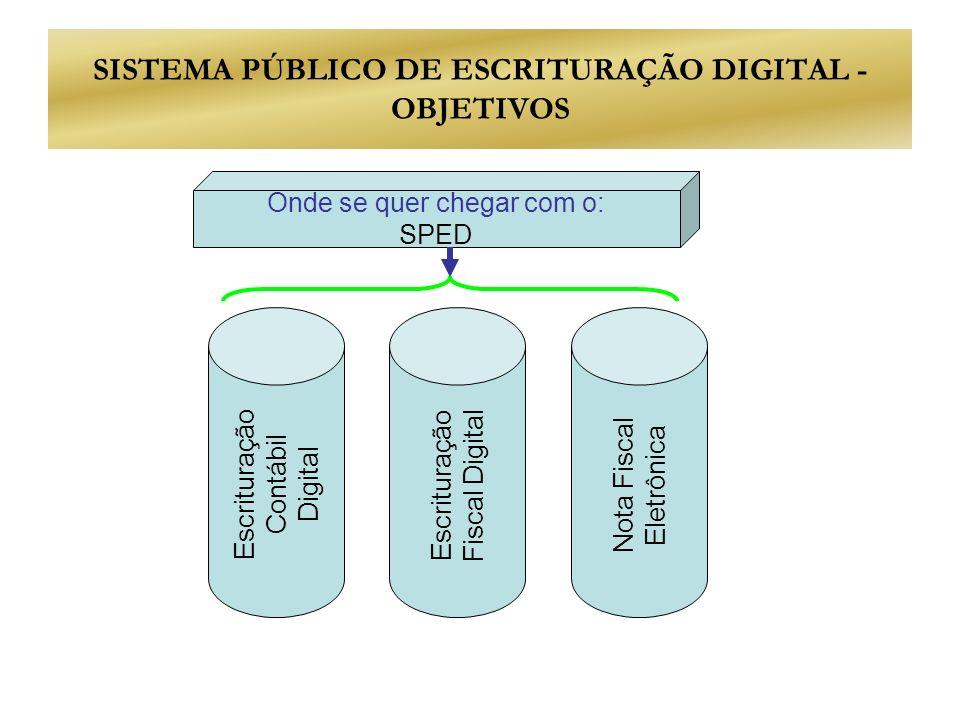 O DANFE Documento Auxiliar da Nota Fiscal Eletrônica Representação em papel do documento eletrônico Trânsito Destinatário