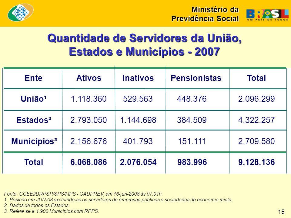 Fonte: CGEEI/DRPSP/SPS/MPS - CADPREV, em 16-jun-2008 às 07:01h. 1. Posição em JUN-08 excluindo-se os servidores de empresas públicas e sociedades de e